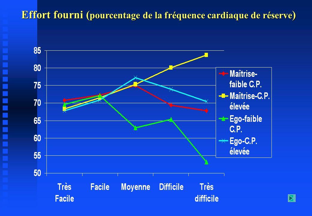 Effort fourni ( pourcentage de la fréquence cardiaque de réserve )