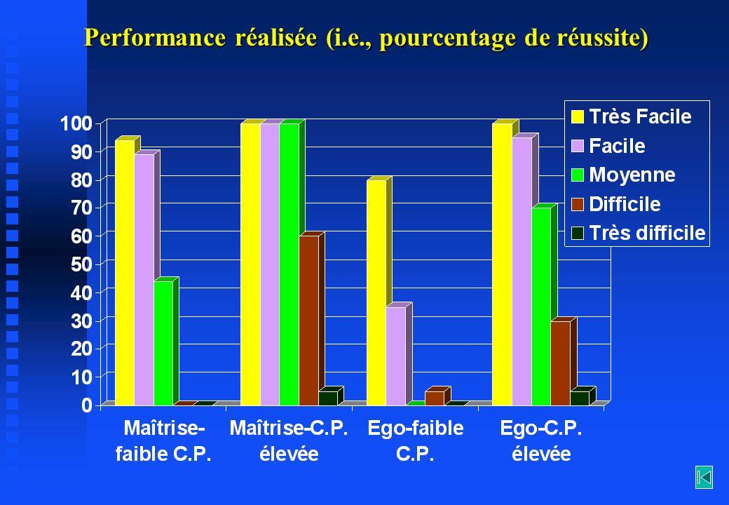 Performance réalisée (i.e., pourcentage de réussite)