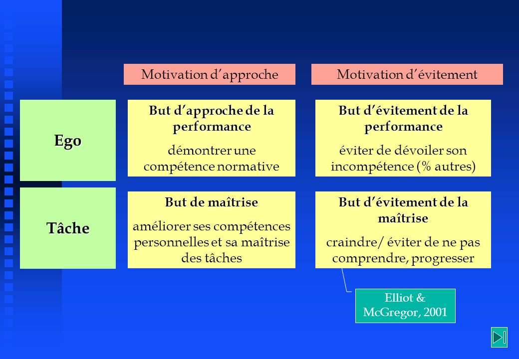 Motivation dapprocheMotivation dévitement EgoTâche But dapproche de la performance démontrer une compétence normative But dévitement de la performance
