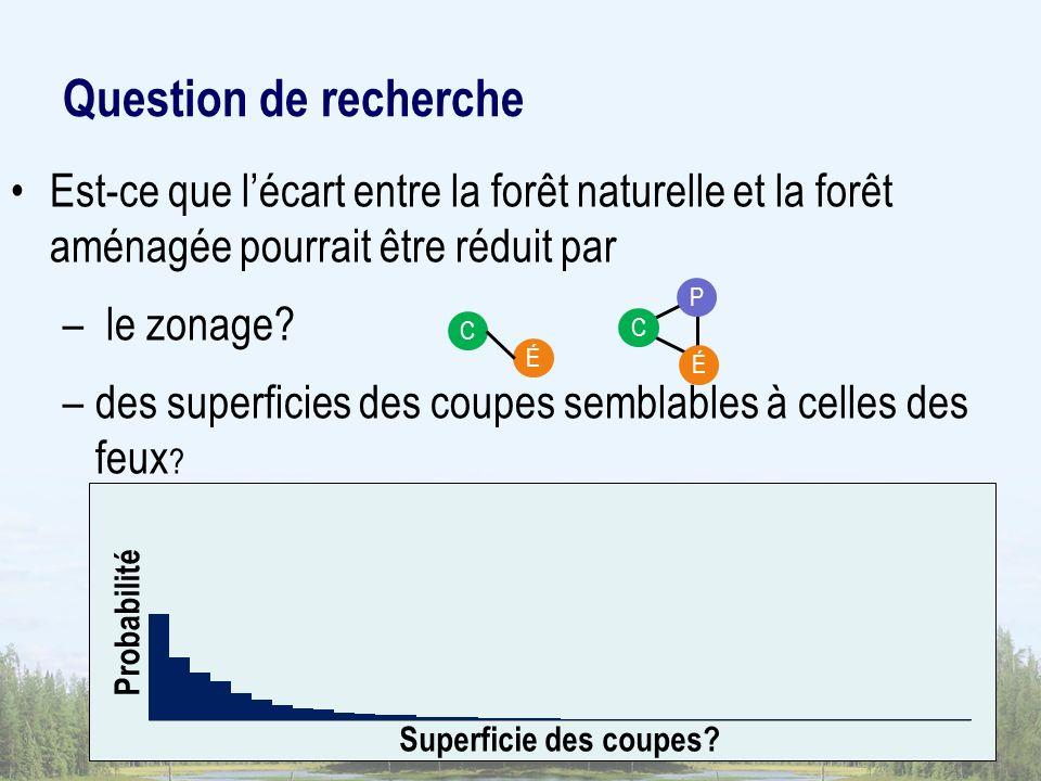 Question de recherche Est-ce que lécart entre la forêt naturelle et la forêt aménagée pourrait être réduit par – le zonage? –des superficies des coupe