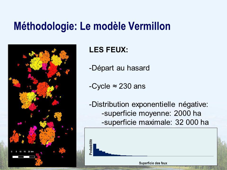 Méthodologie: Le modèle Vermillon LES FEUX: -Départ au hasard -Cycle 230 ans -Distribution exponentielle négative: -superficie moyenne: 2000 ha -superficie maximale: 32 000 ha 0 5 10 15 20 km