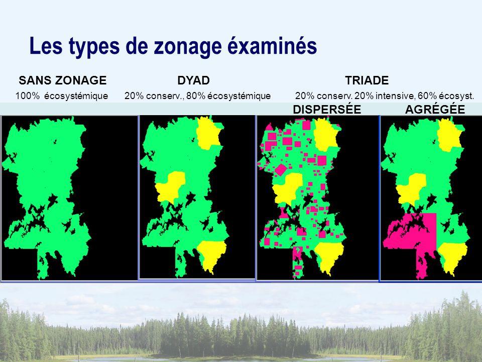 Les types de zonage éxaminés SANS ZONAGE DYAD TRIADE 100% écosystémique 20% conserv., 80% écosystémique 20% conserv. 20% intensive, 60% écosyst. DISPE