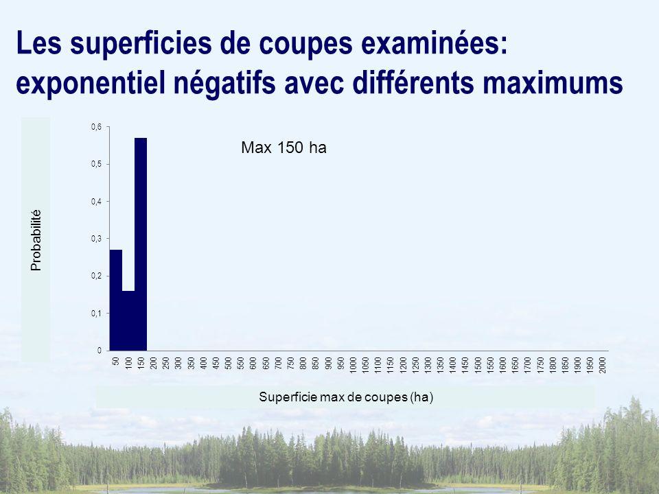 Les superficies de coupes examinées: exponentiel négatifs avec différents maximums Superficie max de coupes (ha) Probabilité Max 150 ha