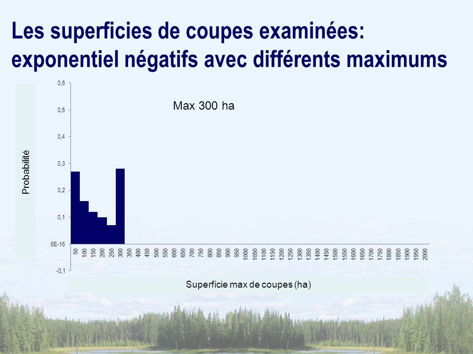Superficie max de coupes (ha) Probabilité Max 300 ha Les superficies de coupes examinées: exponentiel négatifs avec différents maximums