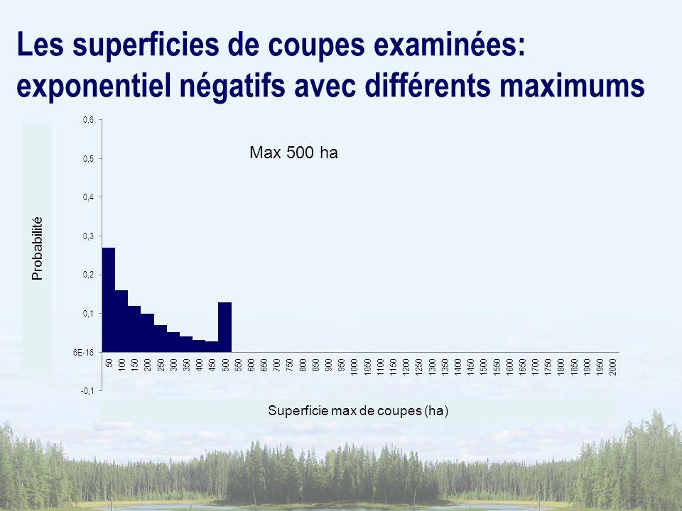 Superficie max de coupes (ha) Probabilité Max 500 ha Les superficies de coupes examinées: exponentiel négatifs avec différents maximums