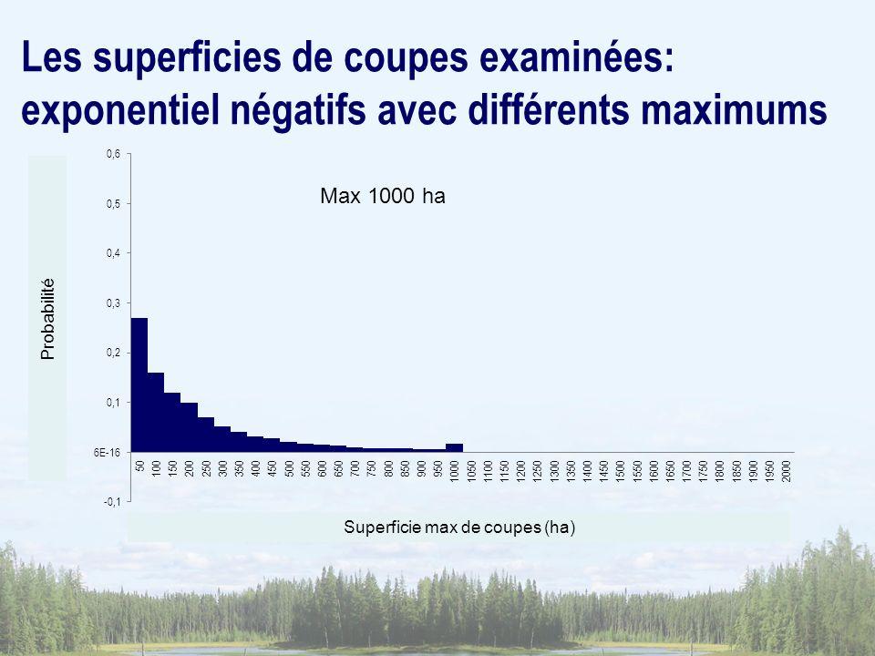 Superficie max de coupes (ha) Probabilité Max 1000 ha Les superficies de coupes examinées: exponentiel négatifs avec différents maximums