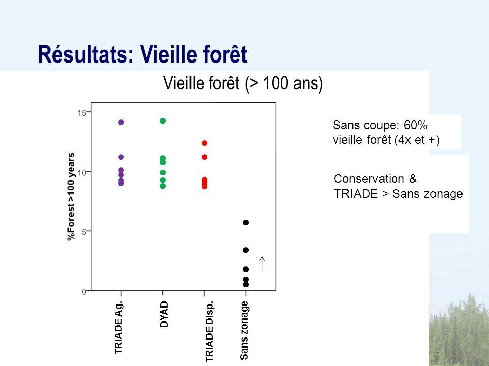 Dyad Vieille forêt (> 100 ans) Sans coupe: 60% vieille forêt (4x et +) Résultats: Vieille forêt Conservation & TRIADE > Sans zonage TRIADE Ag.