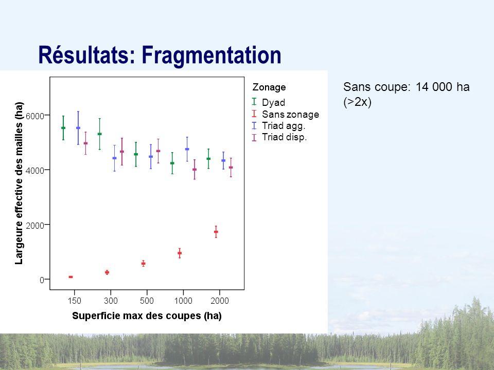 Sans coupe: 14 000 ha (>2x) Résultats: Fragmentation Dyad Sans zonage Triad agg. Triad disp.