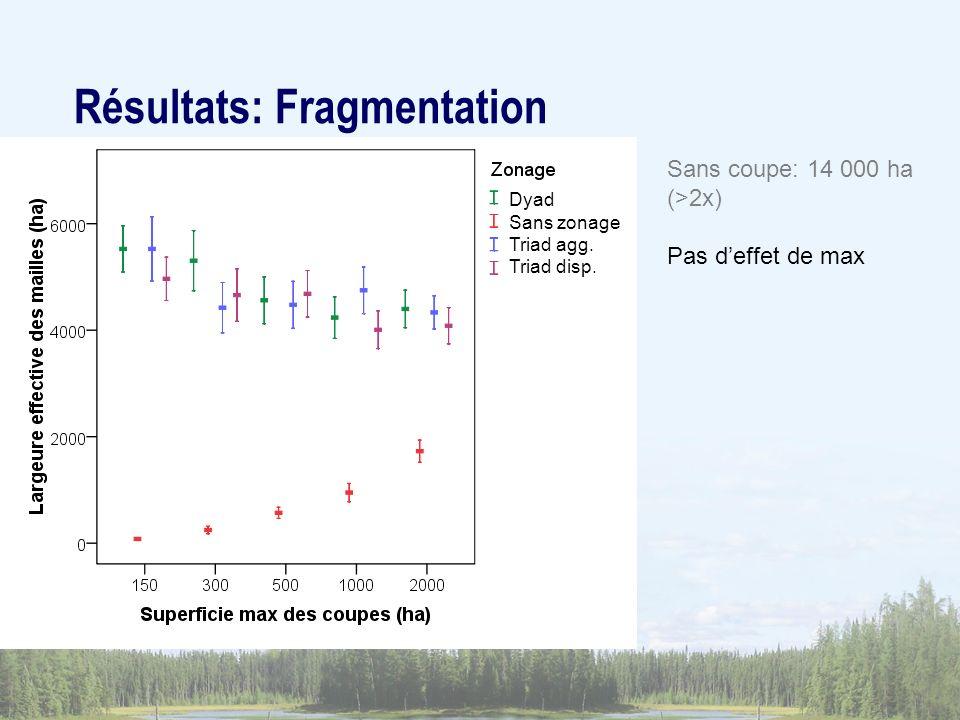 Sans coupe: 14 000 ha (>2x) Pas deffet de max Résultats: Fragmentation Dyad Sans zonage Triad agg. Triad disp.