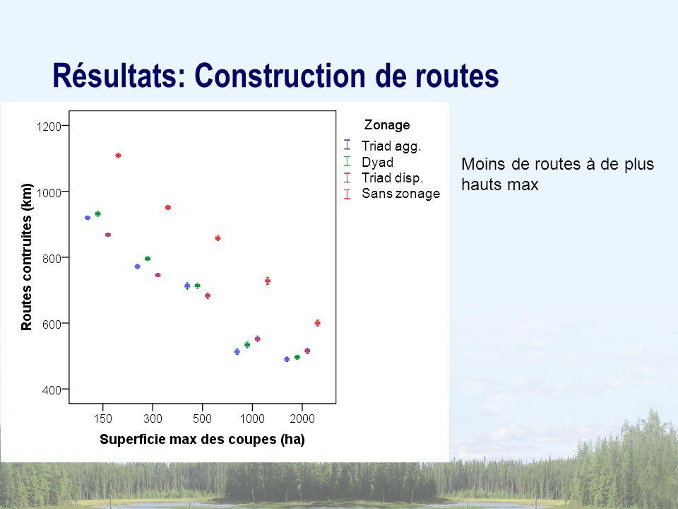 Moins de routes à de plus hauts max Résultats: Construction de routes Triad agg. Dyad Triad disp. Sans zonage