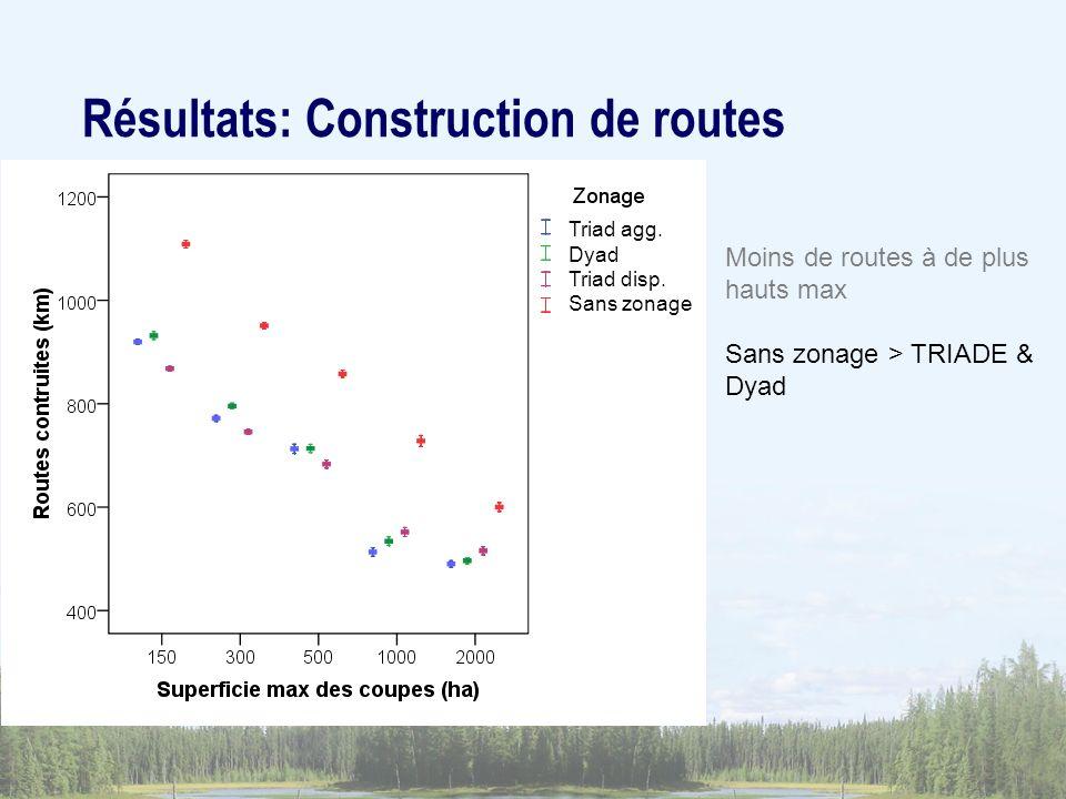 Moins de routes à de plus hauts max Sans zonage > TRIADE & Dyad Résultats: Construction de routes Triad agg.