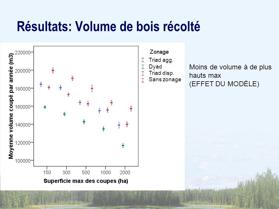 Moins de volume à de plus hauts max (EFFET DU MODÈLE) Résultats: Volume de bois récolté Triad agg. Dyad Triad disp. Sans zonage