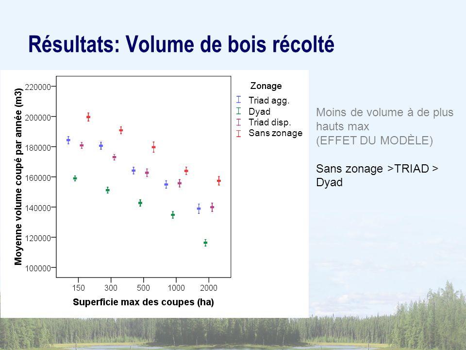 Moins de volume à de plus hauts max (EFFET DU MODÈLE) Sans zonage >TRIAD > Dyad Résultats: Volume de bois récolté Triad agg. Dyad Triad disp. Sans zon