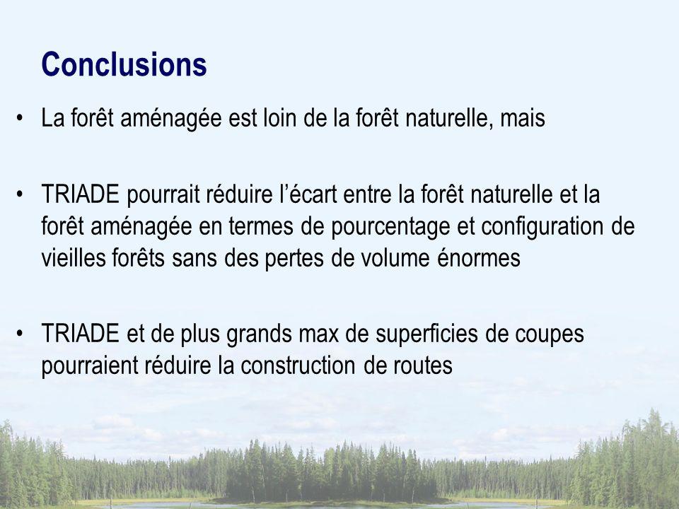 Conclusions La forêt aménagée est loin de la forêt naturelle, mais TRIADE pourrait réduire lécart entre la forêt naturelle et la forêt aménagée en termes de pourcentage et configuration de vieilles forêts sans des pertes de volume énormes TRIADE et de plus grands max de superficies de coupes pourraient réduire la construction de routes