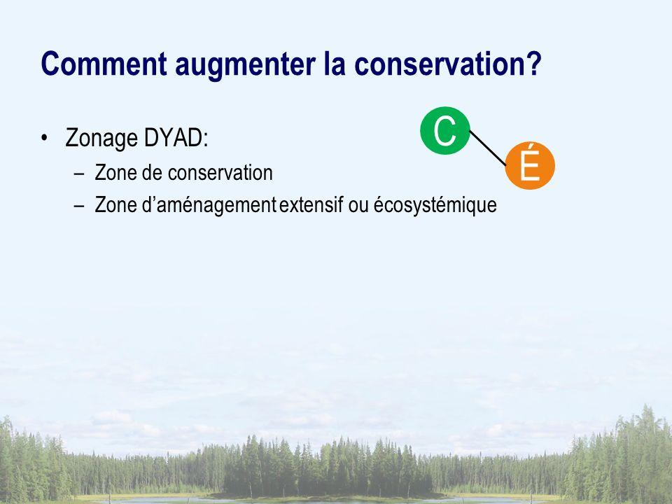 Zonage DYAD: –Zone de conservation –Zone daménagement extensif ou écosystémique Comment augmenter la conservation? C É