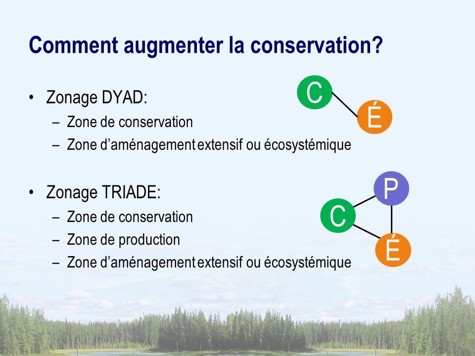Zonage DYAD: –Zone de conservation –Zone daménagement extensif ou écosystémique Zonage TRIADE: –Zone de conservation –Zone de production –Zone daménagement extensif ou écosystémique Comment augmenter la conservation.