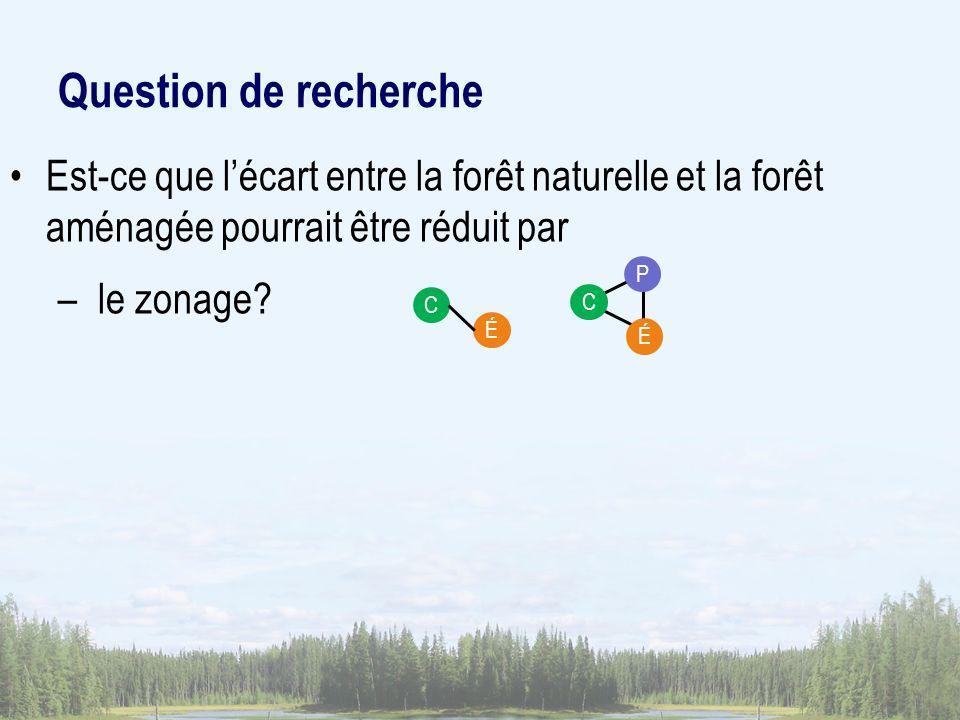 Question de recherche Est-ce que lécart entre la forêt naturelle et la forêt aménagée pourrait être réduit par – le zonage? C É PC É