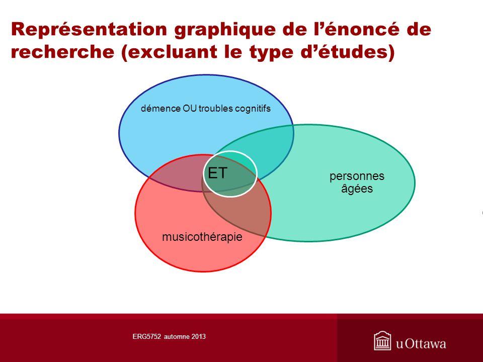 Représentation graphique de lénoncé de recherche (excluant le type détudes) ERG5752 automne 2013