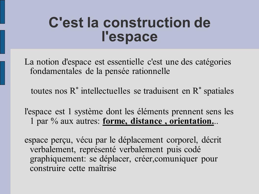 C'est la construction de l'espace La notion d'espace est essentielle c'est une des catégories fondamentales de la pensée rationnelle toutes nos R° int