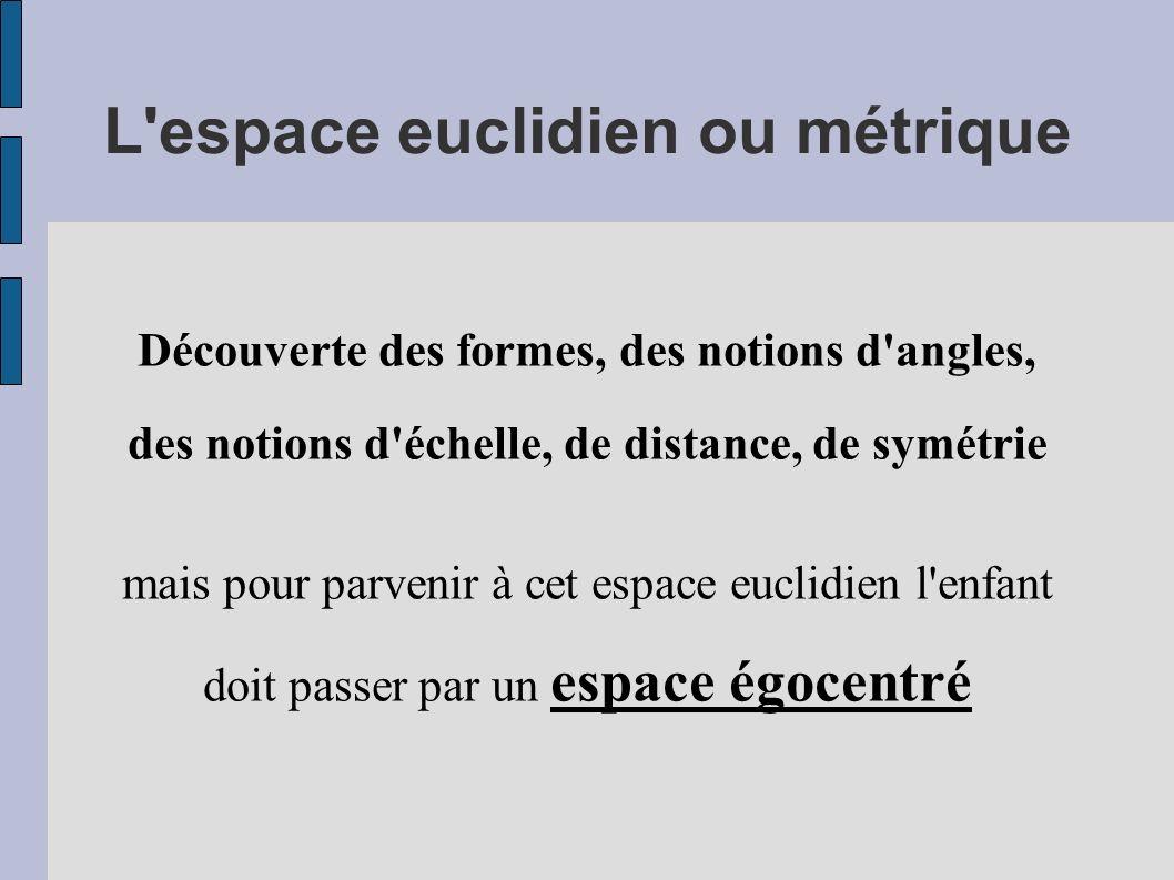 L'espace euclidien ou métrique Découverte des formes, des notions d'angles, des notions d'échelle, de distance, de symétrie mais pour parvenir à cet e