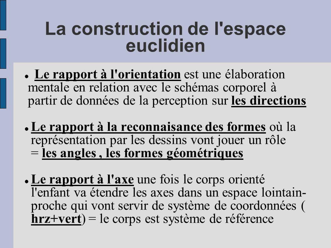 La construction de l'espace euclidien Le rapport à l'orientation est une élaboration mentale en relation avec le schémas corporel à partir de données