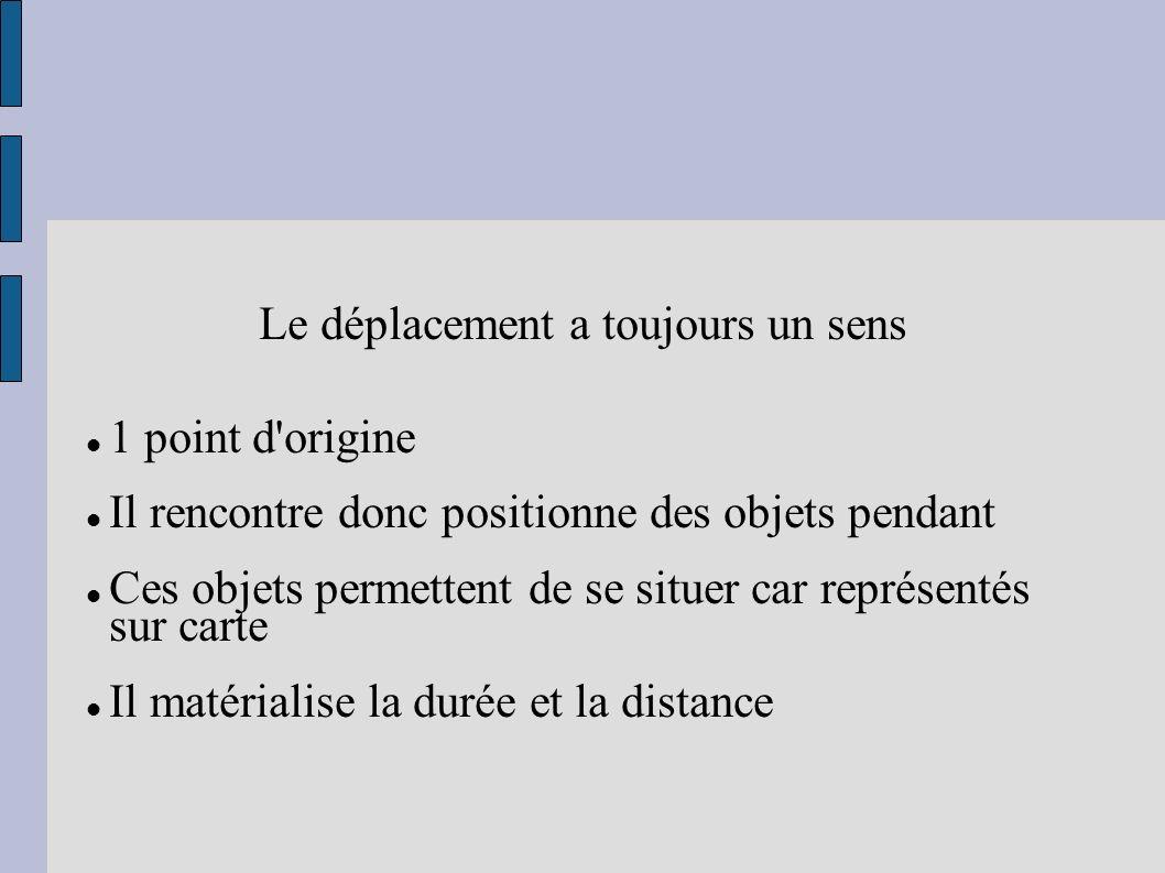 Le déplacement a toujours un sens 1 point d'origine Il rencontre donc positionne des objets pendant Ces objets permettent de se situer car représentés