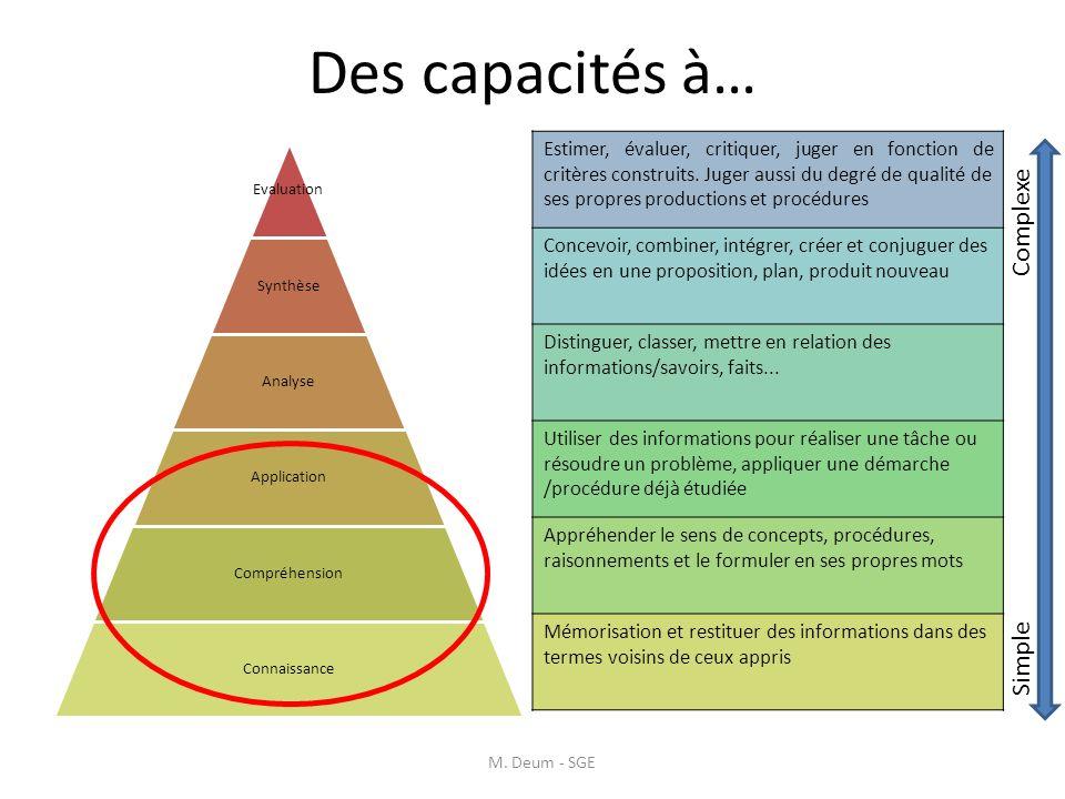 Des capacités à… M. Deum - SGE Estimer, évaluer, critiquer, juger en fonction de critères construits. Juger aussi du degré de qualité de ses propres p
