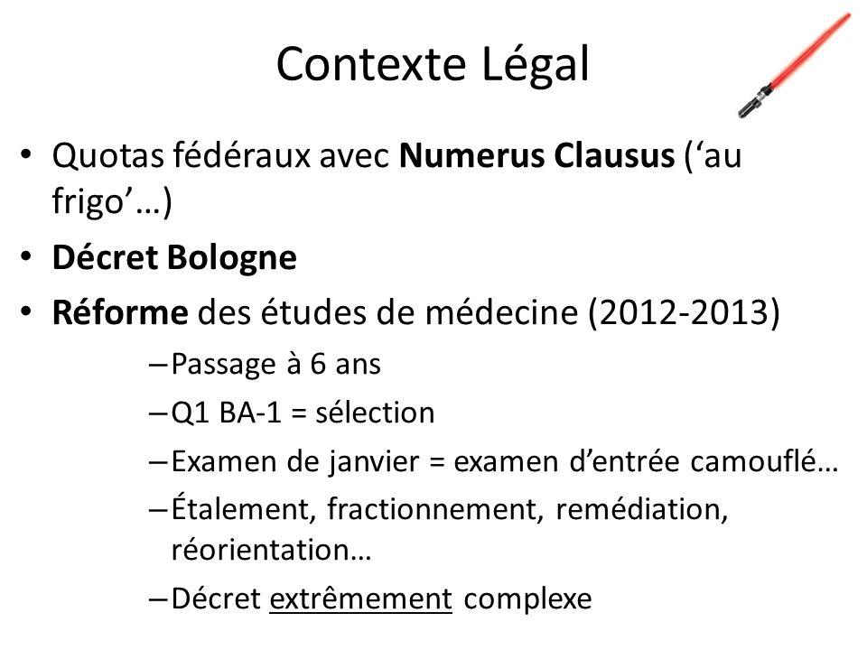 Contexte Légal Quotas fédéraux avec Numerus Clausus (au frigo…) Décret Bologne Réforme des études de médecine (2012-2013) – Passage à 6 ans – Q1 BA-1