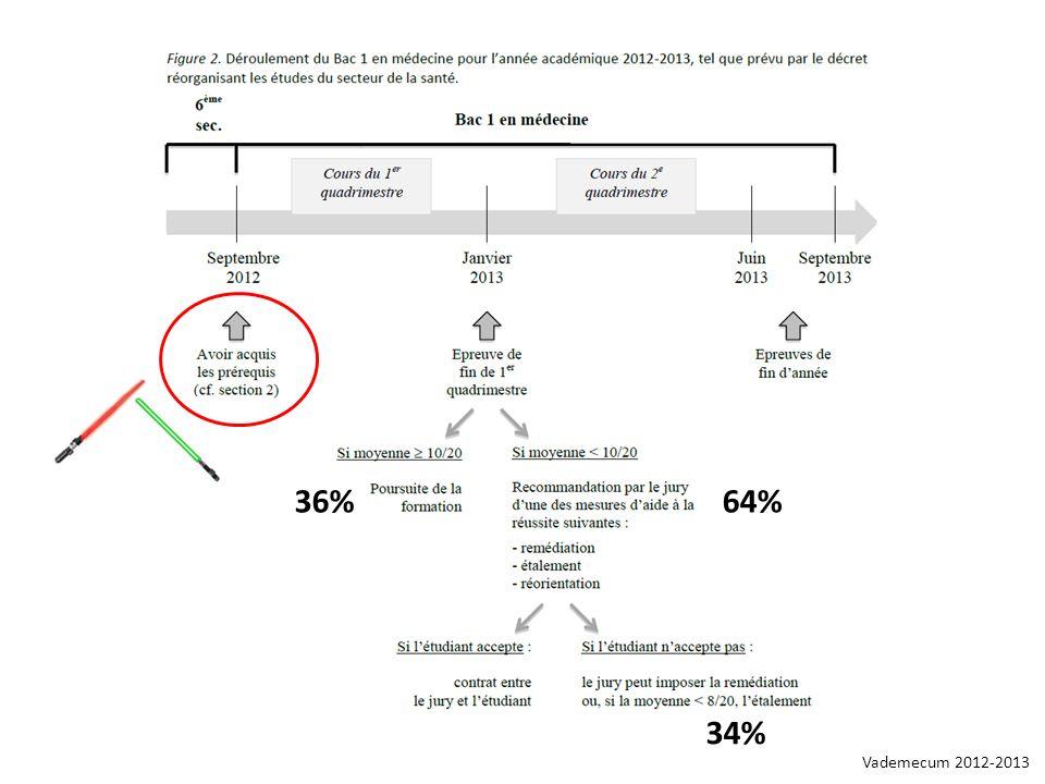 Vademecum 2012-2013 36%64% 34%