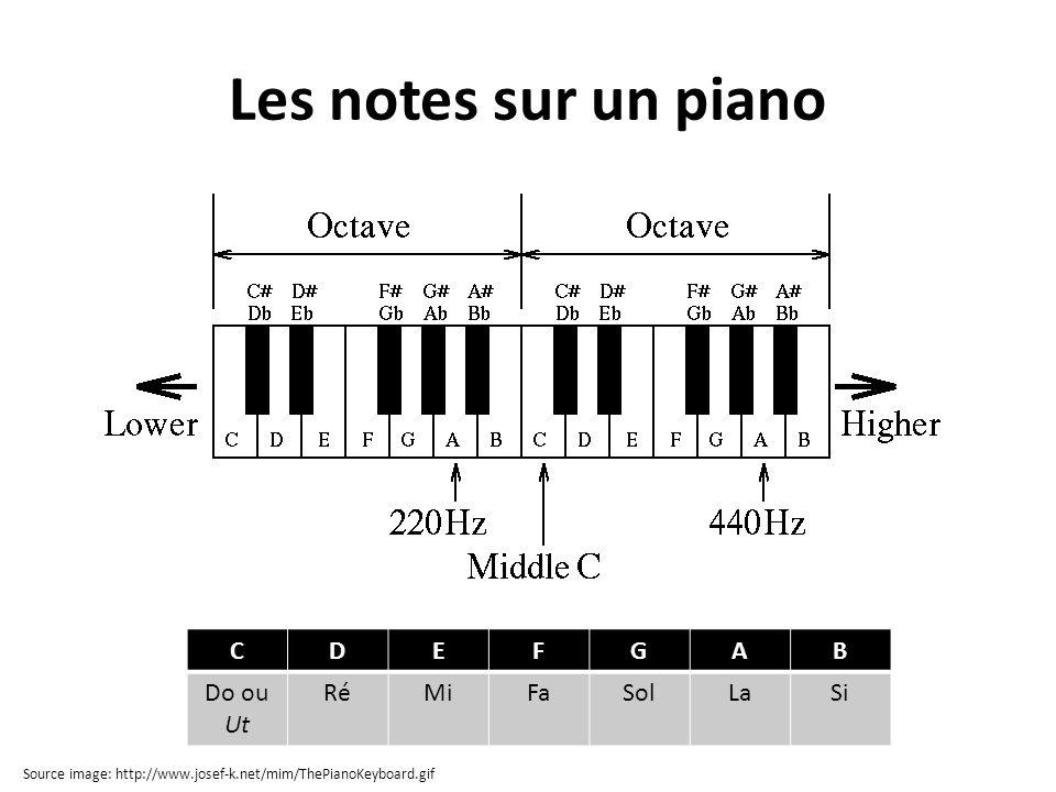 Les notes sur un piano CDEFGAB Do ou Ut RéMiFaSolLaSi Source image: http://www.josef-k.net/mim/ThePianoKeyboard.gif