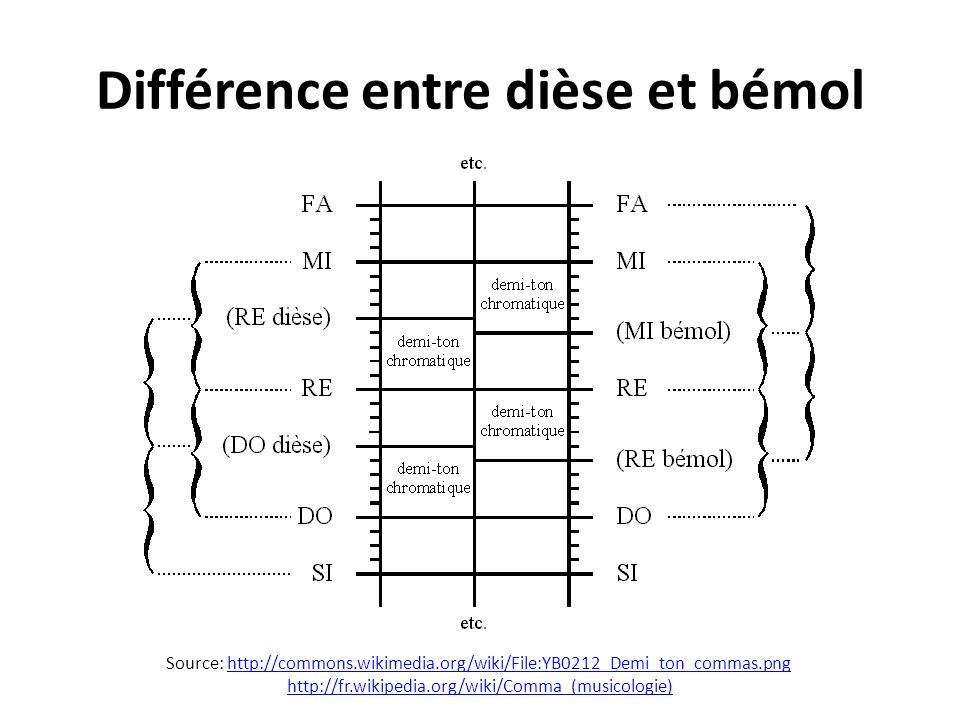 Différence entre dièse et bémol Source: http://commons.wikimedia.org/wiki/File:YB0212_Demi_ton_commas.pnghttp://commons.wikimedia.org/wiki/File:YB0212_Demi_ton_commas.png http://fr.wikipedia.org/wiki/Comma_(musicologie)