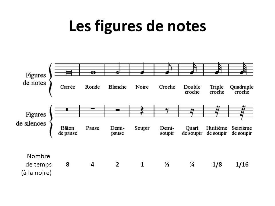 Les figures de notes 8421½¼1/81/16 Nombre de temps (à la noire)