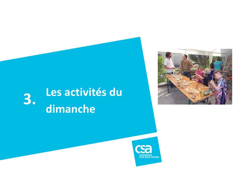 Titre du projet12 Les activités du dimanche 3.