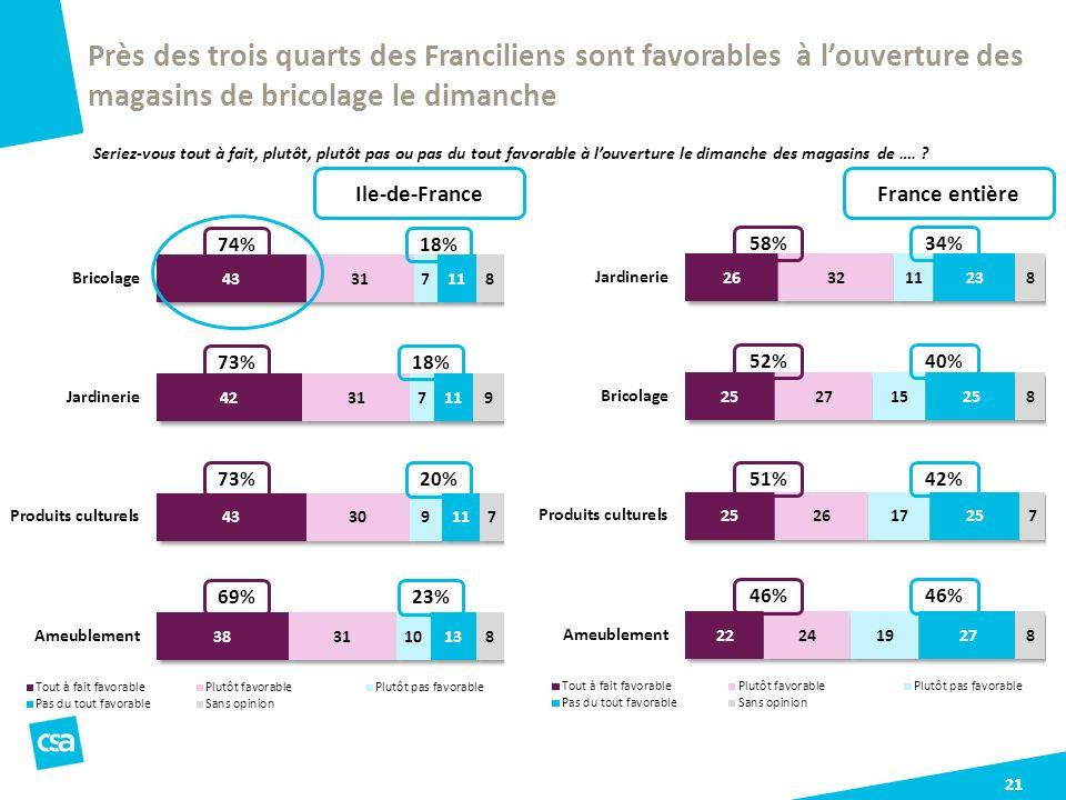 21 Près des trois quarts des Franciliens sont favorables à louverture des magasins de bricolage le dimanche Seriez-vous tout à fait, plutôt, plutôt pa