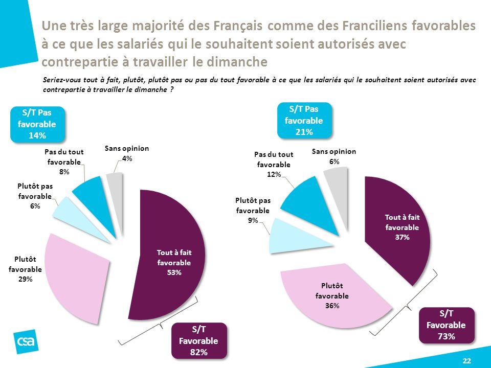 22 Une très large majorité des Français comme des Franciliens favorables à ce que les salariés qui le souhaitent soient autorisés avec contrepartie à