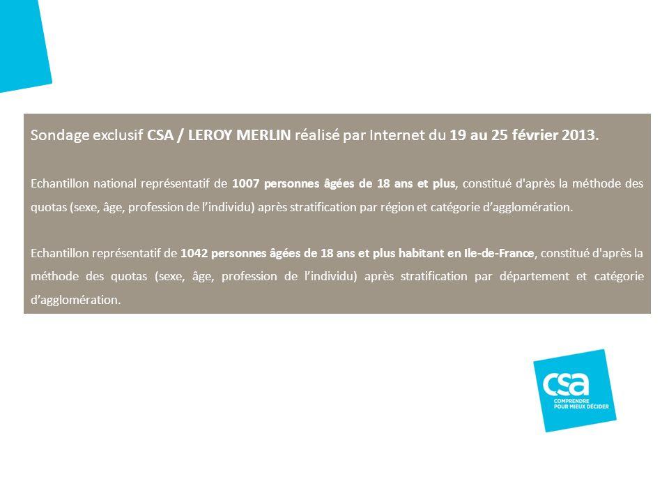 Titre du projet3 Sondage exclusif CSA / LEROY MERLIN réalisé par Internet du 19 au 25 février 2013. Echantillon national représentatif de 1007 personn