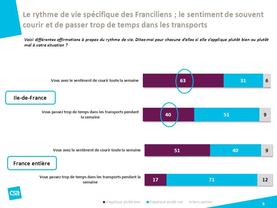 5 Le rythme de vie spécifique des Franciliens ; le sentiment de souvent courir et de passer trop de temps dans les transports Voici différentes affirm