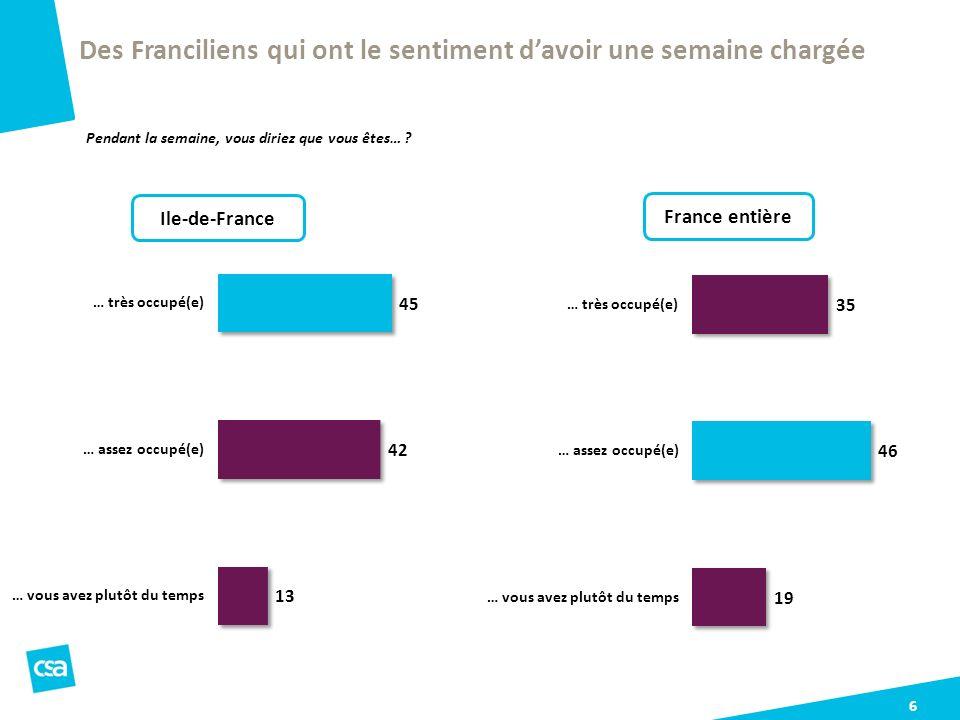 6 Des Franciliens qui ont le sentiment davoir une semaine chargée Pendant la semaine, vous diriez que vous êtes… ? France entière Ile-de-France