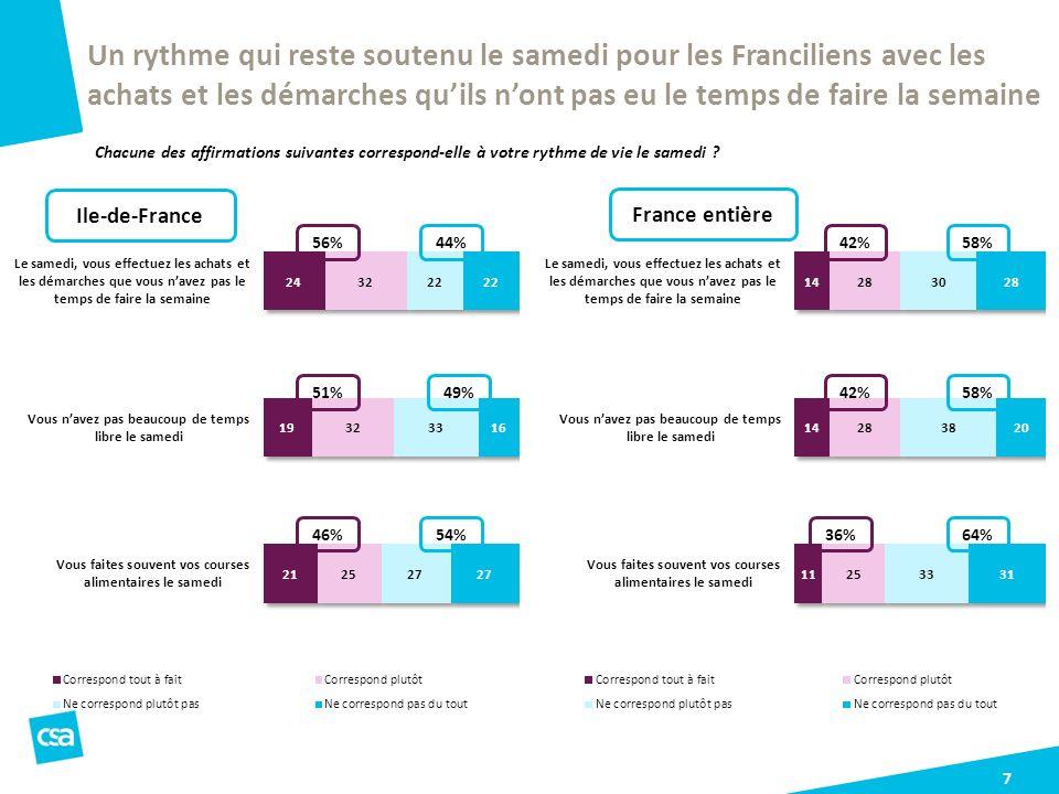 7 Un rythme qui reste soutenu le samedi pour les Franciliens avec les achats et les démarches quils nont pas eu le temps de faire la semaine Chacune d