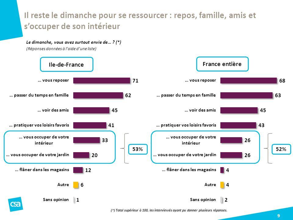 10 Louverture des magasins le dimanche faciliterait la vie dune nette majorité des Franciliens Etes-vous tout à fait, plutôt, plutôt pas ou pas du tout daccord avec les affirmations suivantes .