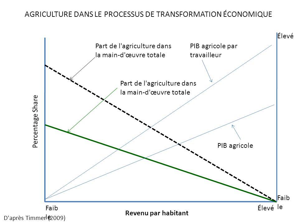 Revenu par habitant Part de l agriculture dans la main-d œuvre totale Faib le Élevé PIB agricole par travailleur PIB agricole Faib le Élevé AGRICULTURE DANS LE PROCESSUS DE TRANSFORMATION ÉCONOMIQUE D après Timmer (2009)