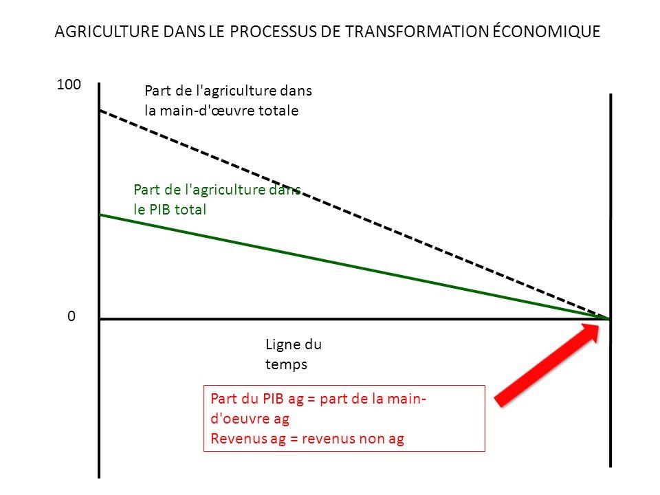 Part de l agriculture dans la main-d œuvre totale Part de l agriculture dans le PIB total AGRICULTURE DANS LE PROCESSUS DE TRANSFORMATION ÉCONOMIQUE Ligne du temps 0 100 Part du PIB ag = part de la main- d oeuvre ag Revenus ag = revenus non ag