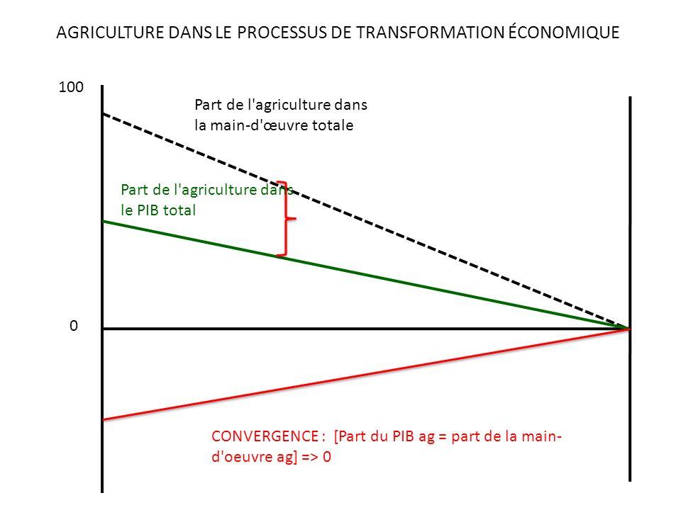 AGRICULTURE DANS LE PROCESSUS DE TRANSFORMATION ÉCONOMIQUE 0 100 CONVERGENCE : [Part du PIB ag = part de la main- d oeuvre ag] => 0 Part de l agriculture dans la main-d œuvre totale Part de l agriculture dans le PIB total
