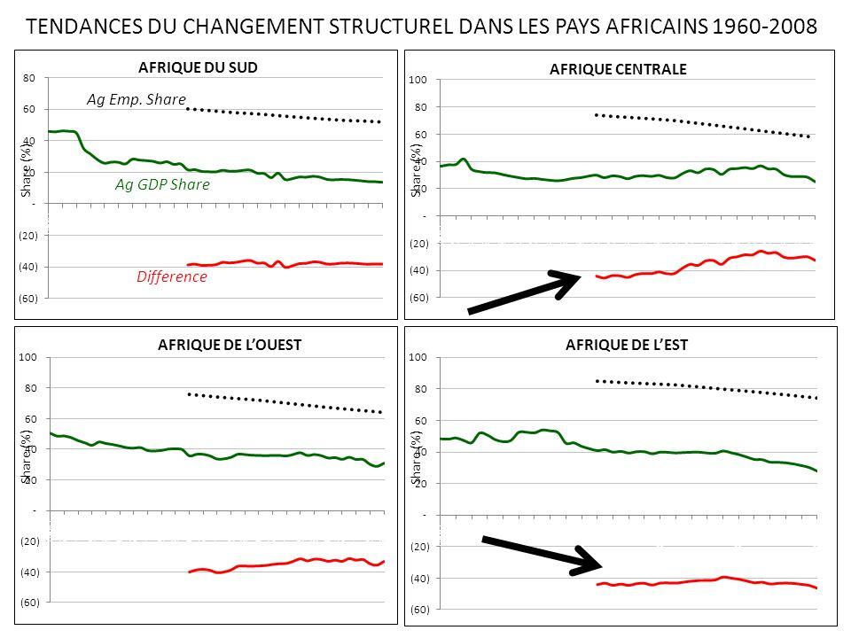 TENDANCES DU CHANGEMENT STRUCTUREL DANS LES PAYS AFRICAINS 1960-2008