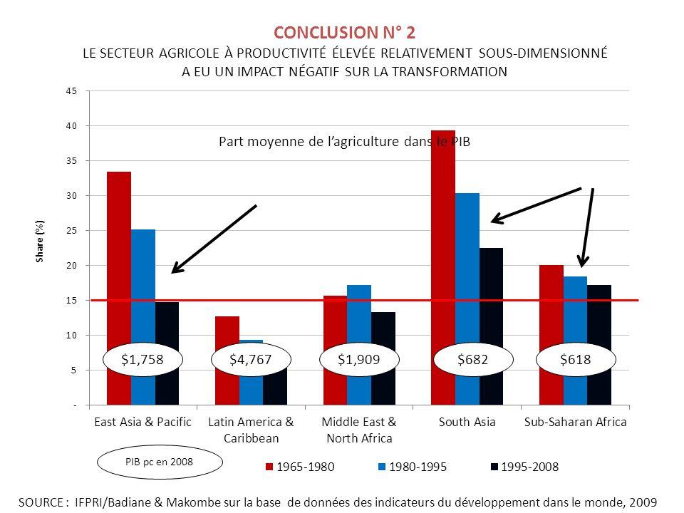 CONCLUSION N° 2 LE SECTEUR AGRICOLE À PRODUCTIVITÉ ÉLEVÉE RELATIVEMENT SOUS-DIMENSIONNÉ A EU UN IMPACT NÉGATIF SUR LA TRANSFORMATION $1,758$4,767$1,909$682$618 SOURCE : IFPRI/Badiane & Makombe sur la base de données des indicateurs du développement dans le monde, 2009 PIB pc en 2008