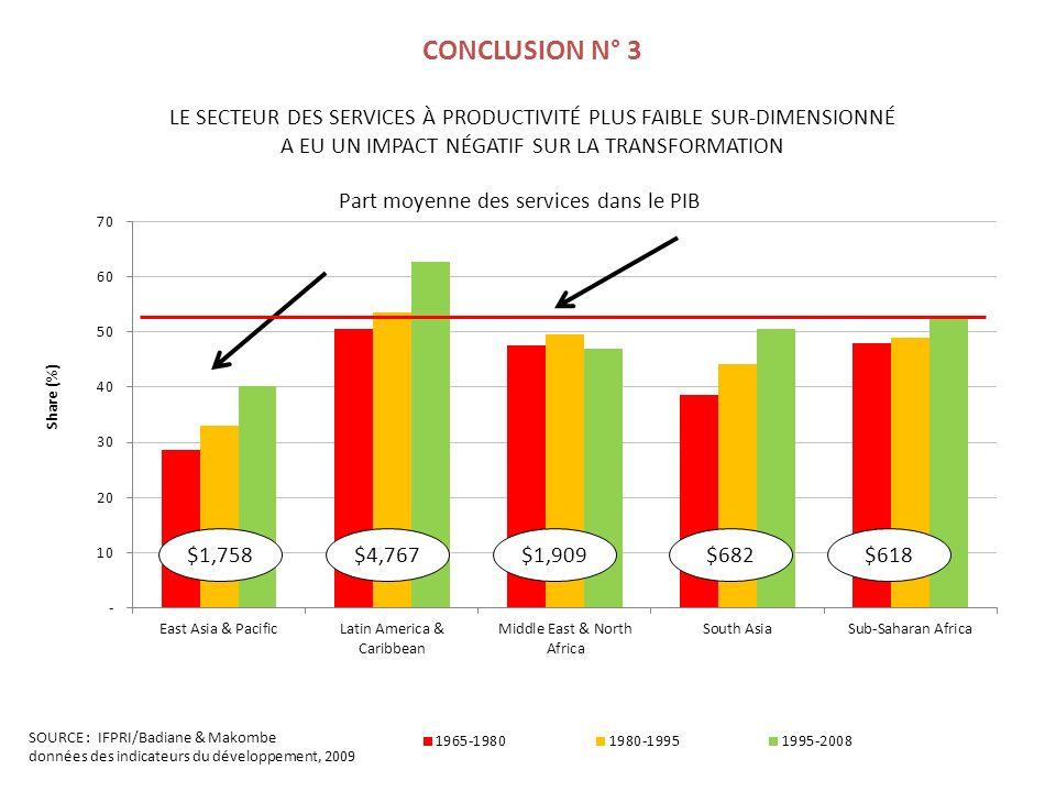SOURCE : IFPRI/Badiane & Makombe données des indicateurs du développement, 2009 CONCLUSION N° 3 LE SECTEUR DES SERVICES À PRODUCTIVITÉ PLUS FAIBLE SUR-DIMENSIONNÉ A EU UN IMPACT NÉGATIF SUR LA TRANSFORMATION $1,758$4,767$1,909$682$618