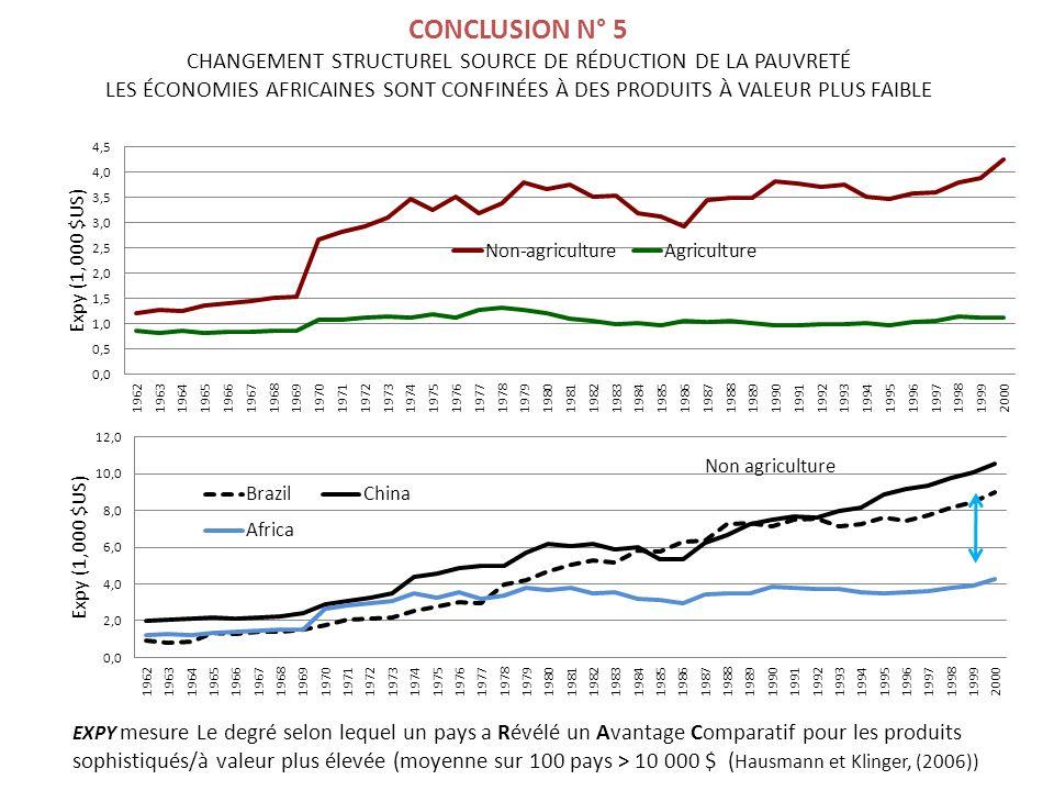 Non agriculture CONCLUSION N° 5 CHANGEMENT STRUCTUREL SOURCE DE RÉDUCTION DE LA PAUVRETÉ LES ÉCONOMIES AFRICAINES SONT CONFINÉES À DES PRODUITS À VALEUR PLUS FAIBLE EXPY mesure Le degré selon lequel un pays a Révélé un Avantage Comparatif pour les produits sophistiqués/à valeur plus élevée (moyenne sur 100 pays > 10 000 $ ( Hausmann et Klinger, (2006))