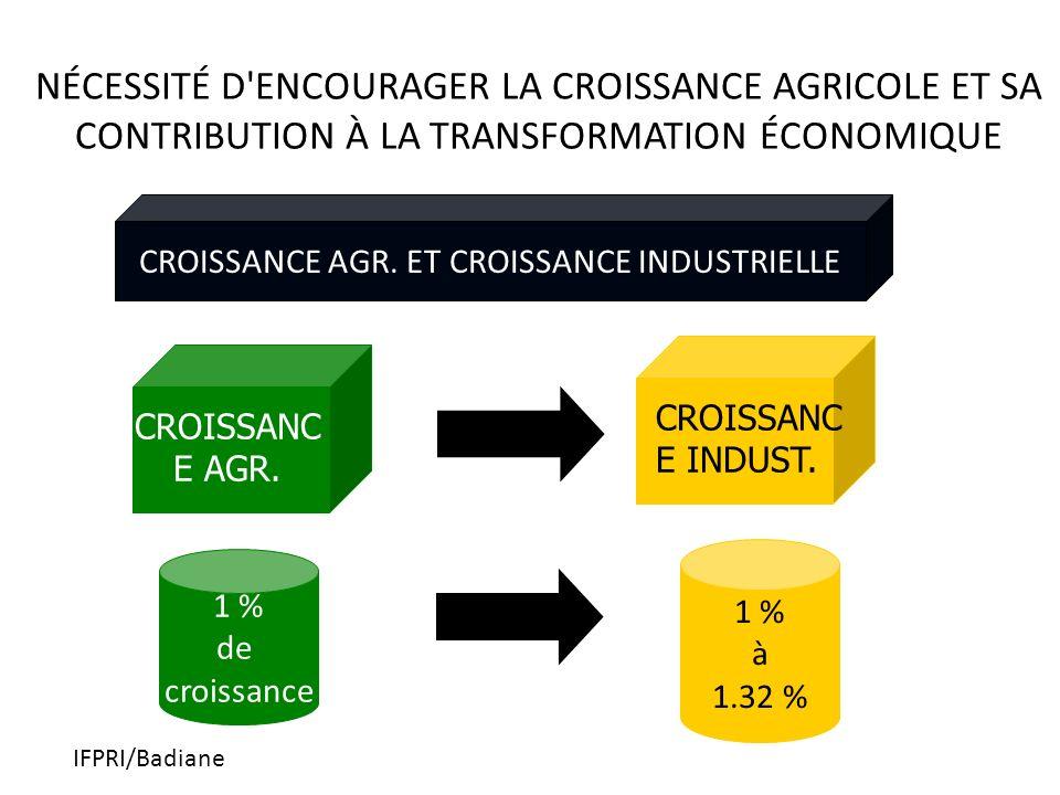IFPRI/Badiane NÉCESSITÉ D ENCOURAGER LA CROISSANCE AGRICOLE ET SA CONTRIBUTION À LA TRANSFORMATION ÉCONOMIQUE CROISSANC E AGR.