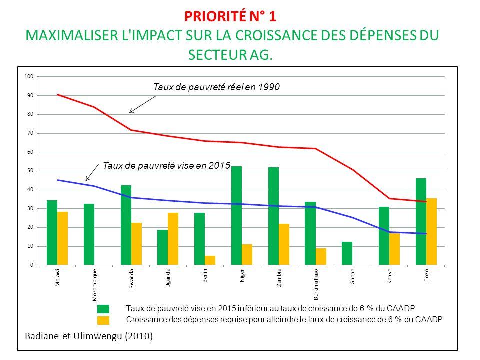 Taux de pauvreté réel en 1990 PRIORITÉ N° 1 MAXIMALISER L IMPACT SUR LA CROISSANCE DES DÉPENSES DU SECTEUR AG.