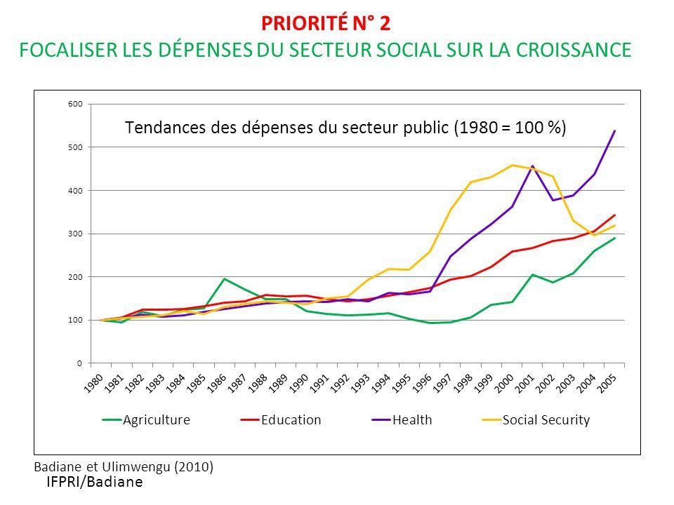 IFPRI/Badiane PRIORITÉ N° 2 FOCALISER LES DÉPENSES DU SECTEUR SOCIAL SUR LA CROISSANCE Badiane et Ulimwengu (2010)